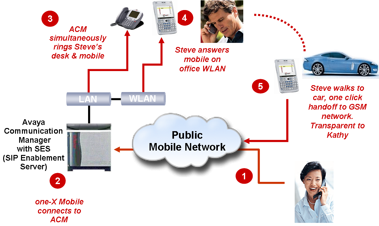 Avaya one-X Mobile Dual Mode-Solution Architecture