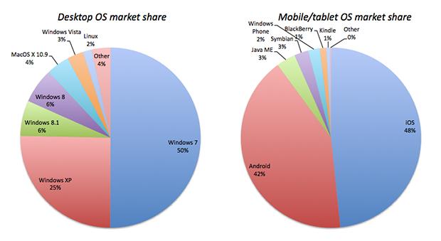 convergence-os-market-share.jpg