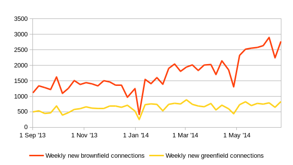 weekly-new-fibre-connections.png