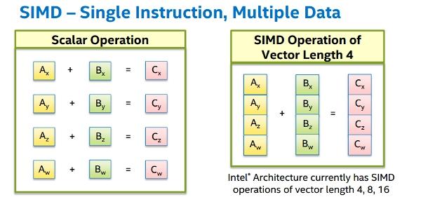 simd-example.jpg