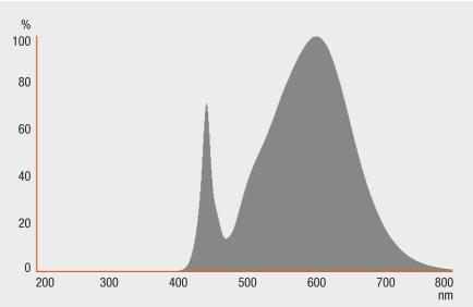 trk-osram-spectrum.jpg