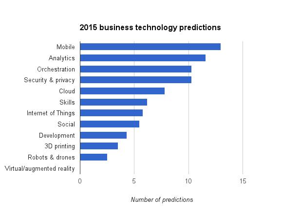2015-predictions-graph.png
