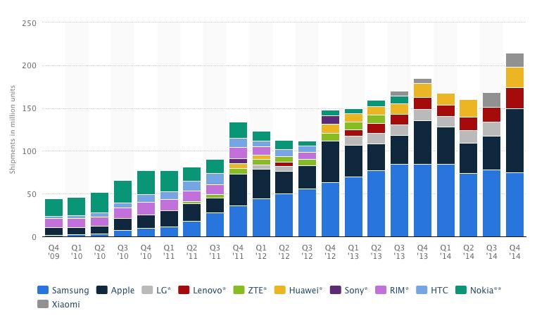 smartphones-statista.jpg
