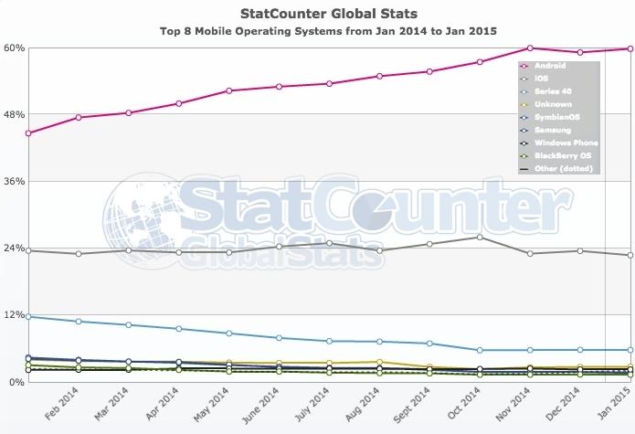 smartphones-statcounter.jpg