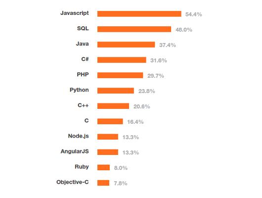 most-popular-programming-2015.png