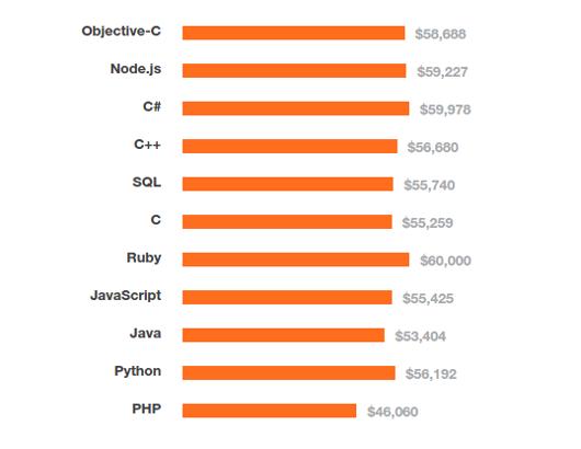 top-paying-technologies-eu.png