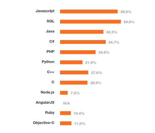 most-popular-programming-2013.png