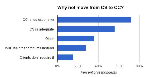 adobe-cnet-survey.jpg