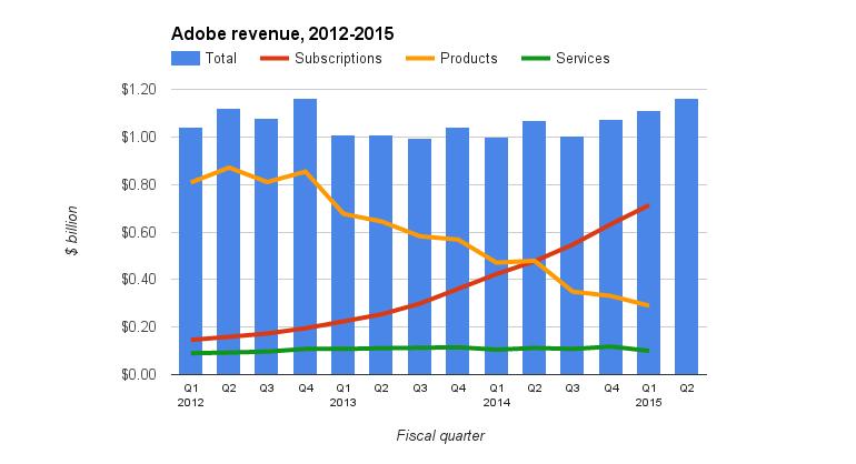 adobe-revenue-2012-15.jpg