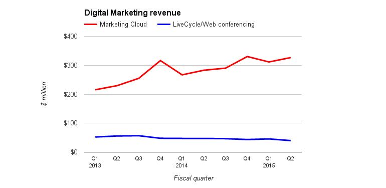 adobe-dm-revenue.jpg
