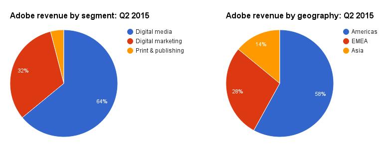 adobe-revenue-pie.jpg
