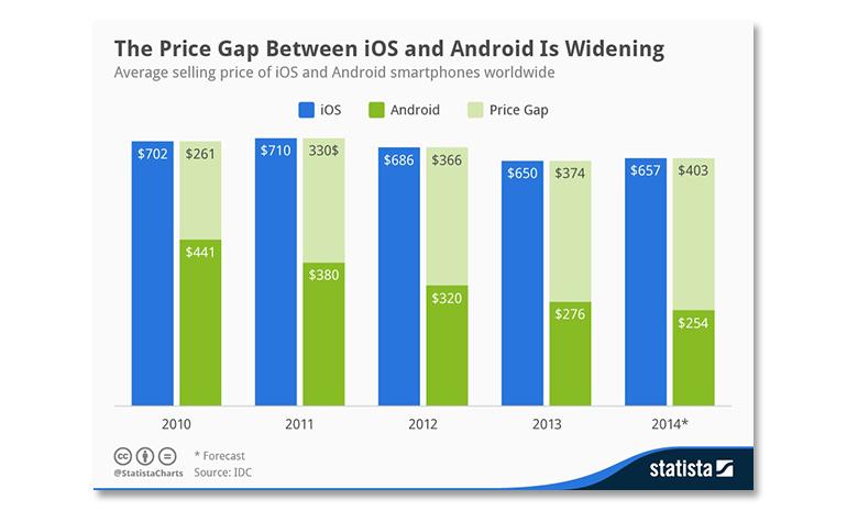 smartphone-selling-gap-statista.jpg