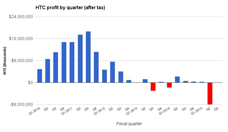 htc-profit-by-quarter.jpg
