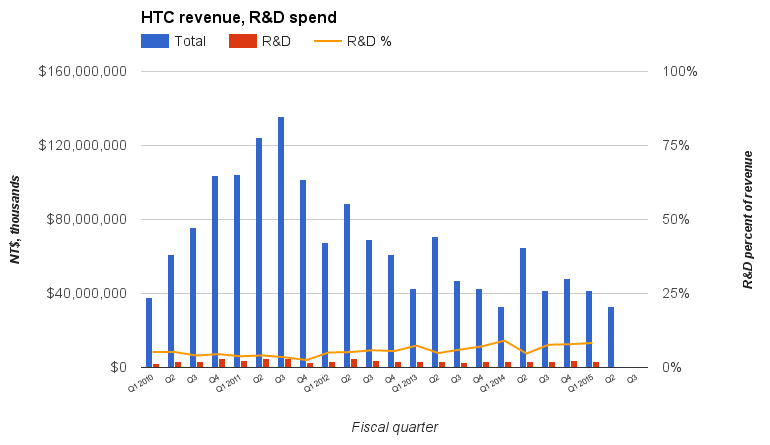 htc-revenue-by-quarter.jpg