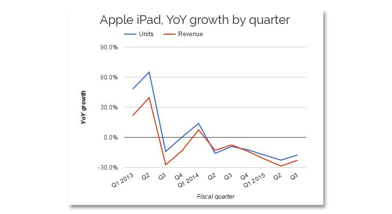 ipad-tpr-yoy-growth.jpg