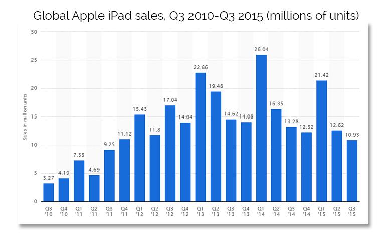 ipad-tpr-sales-statista.jpg