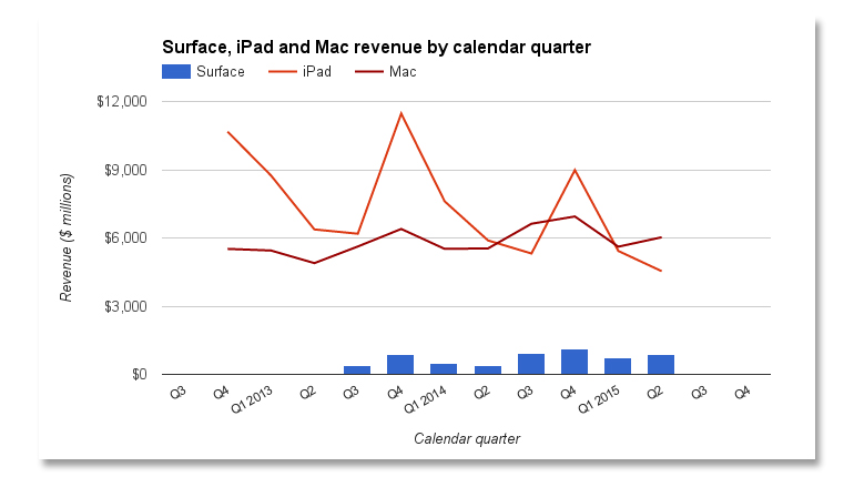 surface-revenue-calendar-apple.jpg