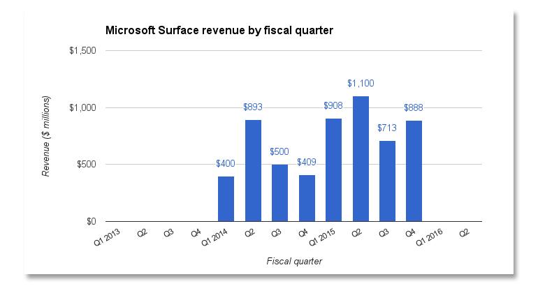 surface-revenue-fiscal.jpg
