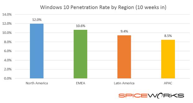 windows10penetration10weeksinbyregionlogo.png