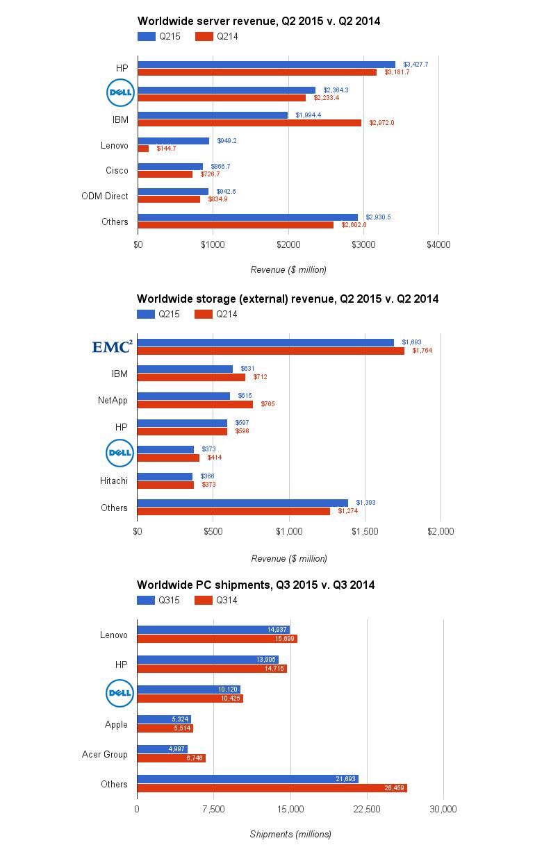 dell-emc-market-shares.jpg