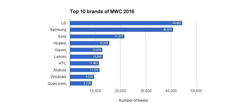 mwc-2016-brands.jpg