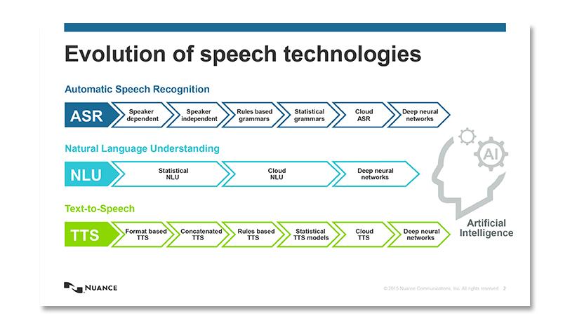 15-nuance-evolution-speech-tech.jpg