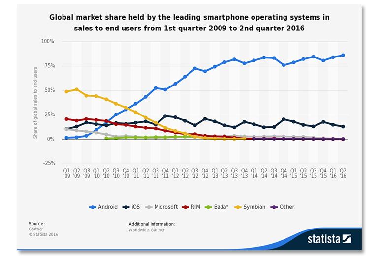 staista-mobile-os-market-share.jpg