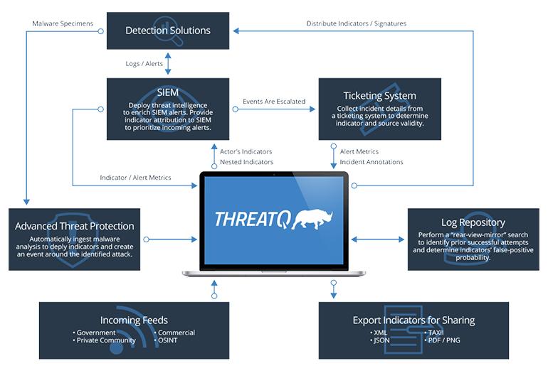 threatq-architecture.jpg