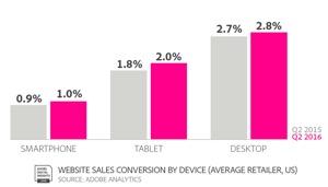 desktop-conversions-trump-smartphones.jpg