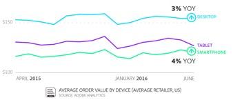 desktop-revenue-tops-smartphones.jpg