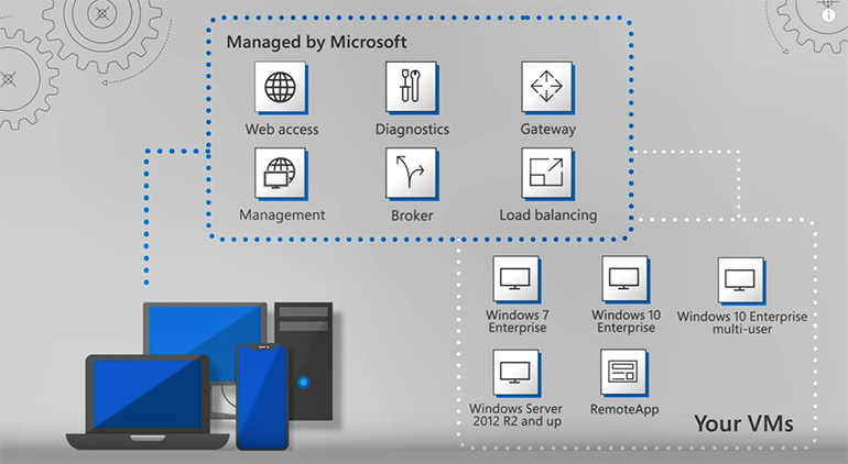 microsoft-wvdarchitecture.png