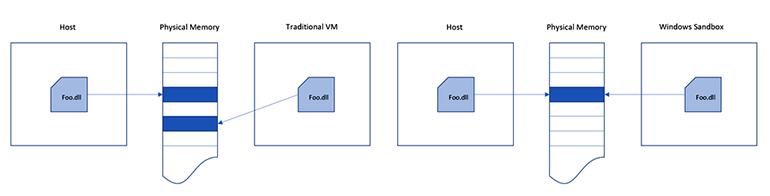 windows-virtualisationtrsandbox.png