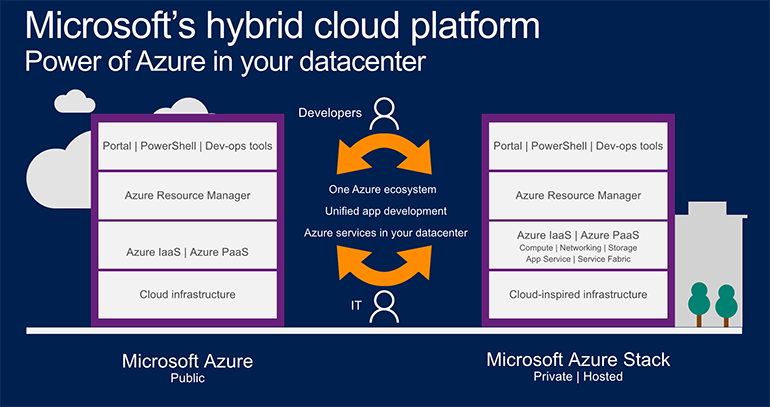 azure-stackoverview.png