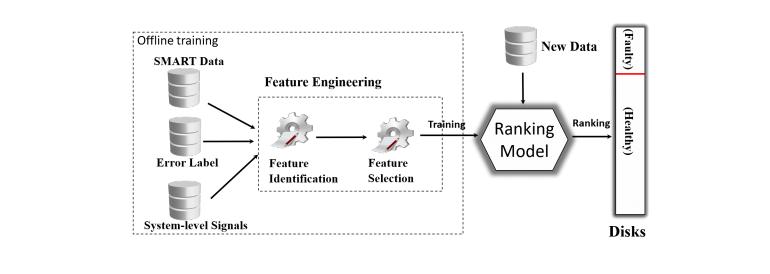 cloud-disk-error-forecasting.png