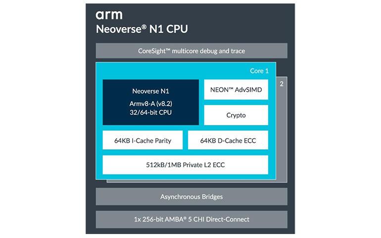 arm-neoverse-n1-architecture.jpg