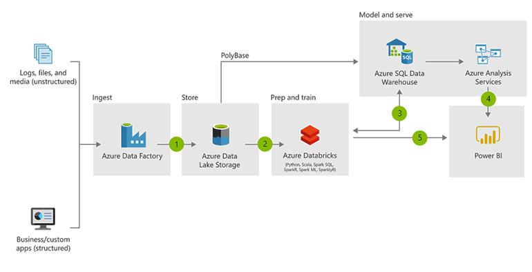 azure-modern-data-warehouse.jpg