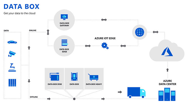 azure-data-box-diagram.jpg
