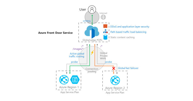 azure-front-door-diagram.jpg