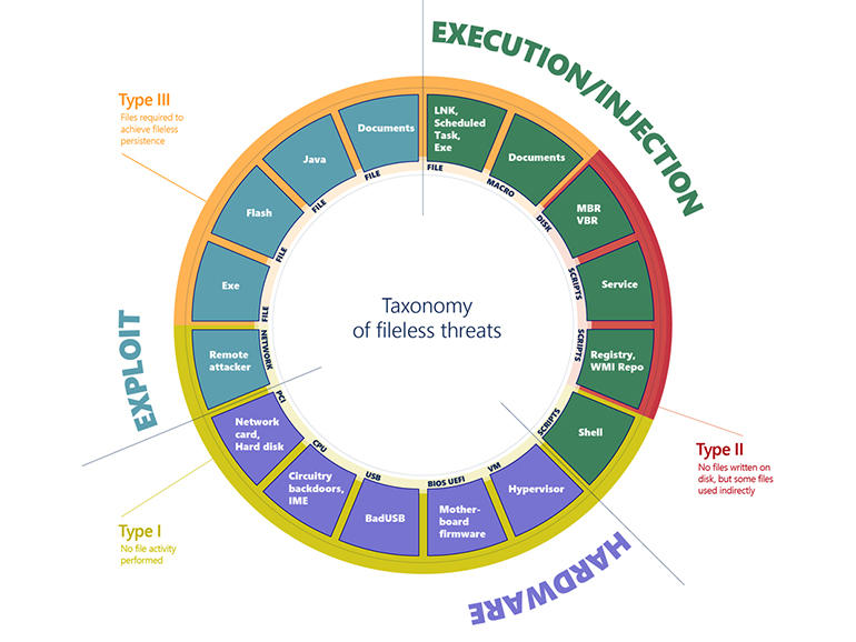 fileless-taxonomy.jpg