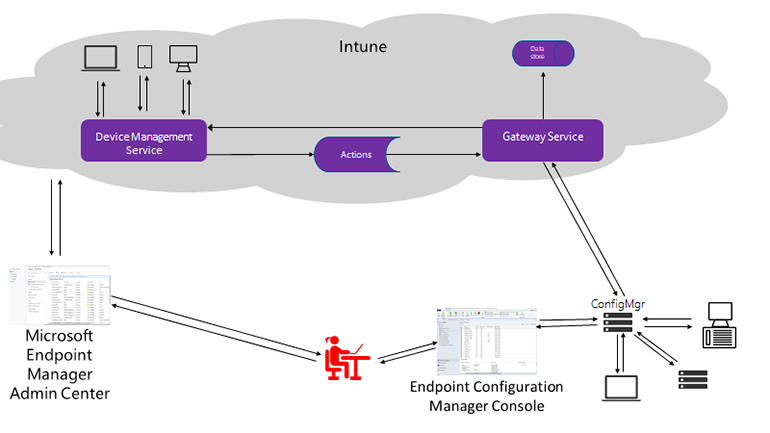 intune-config-manager-architecture.jpg