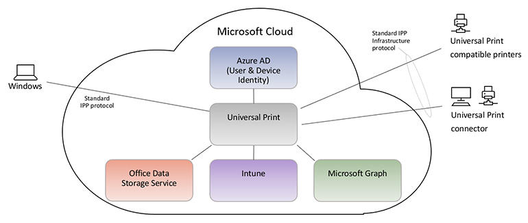 ms-universal-print-diagram.jpg