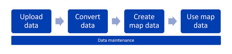 azure-maps-creator-data-flow.jpg