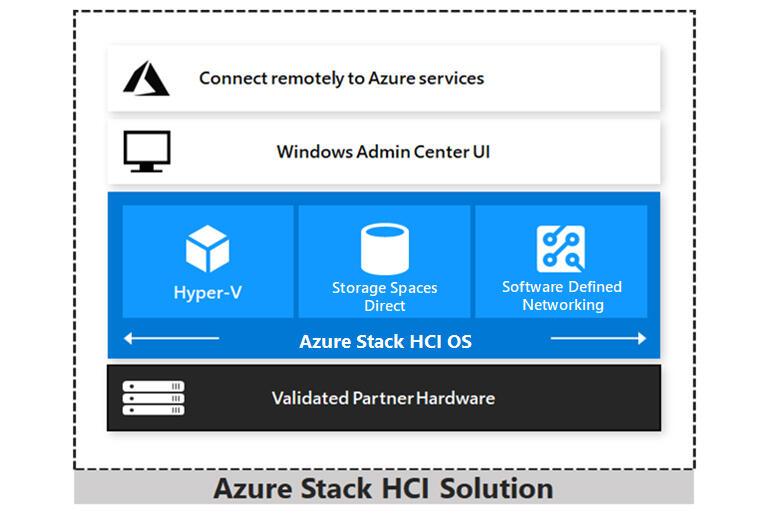 azure-stack-hci-overview.jpg