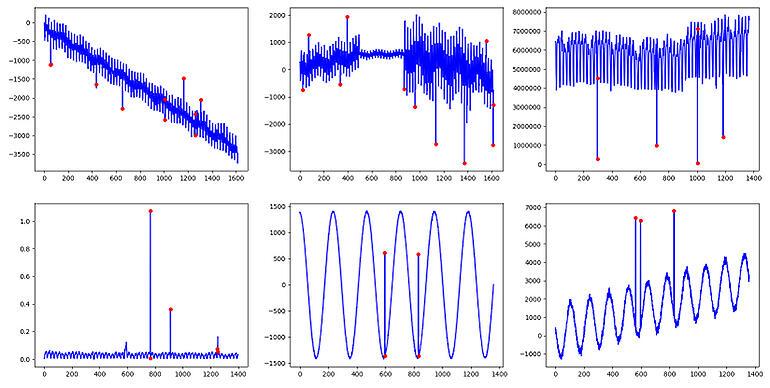rl-microsoft-anomaly-detector.jpg