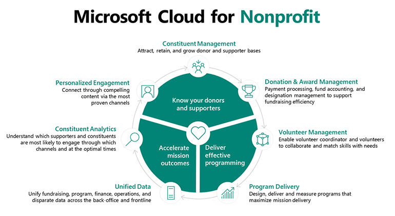 ms-microsoft-cloud-for-nonprofit-tr.jpg