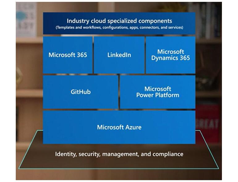 ms-industry-clouds-2-tr.jpg