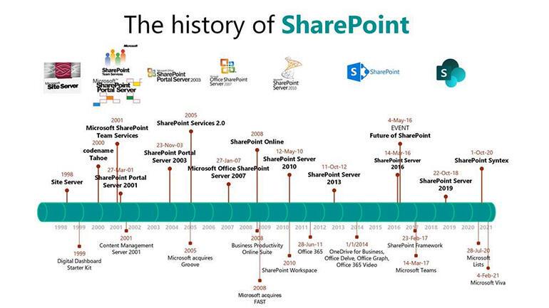 sharepoint-timeline.jpg