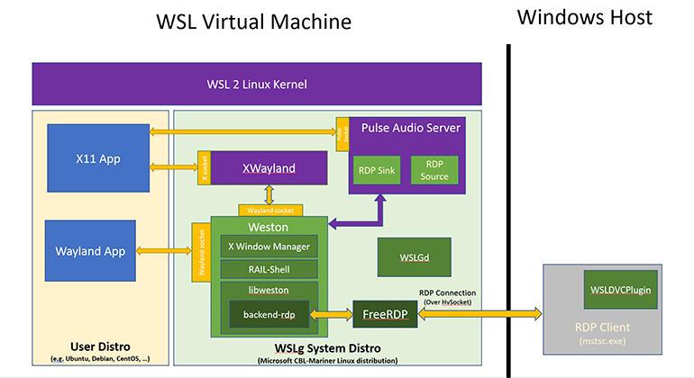 wslg-architecture.jpg