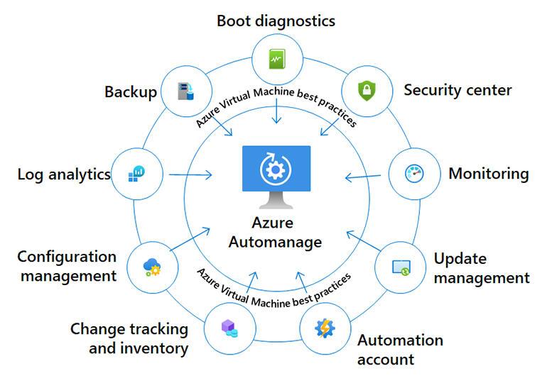 azure-automanage-diagram.jpg