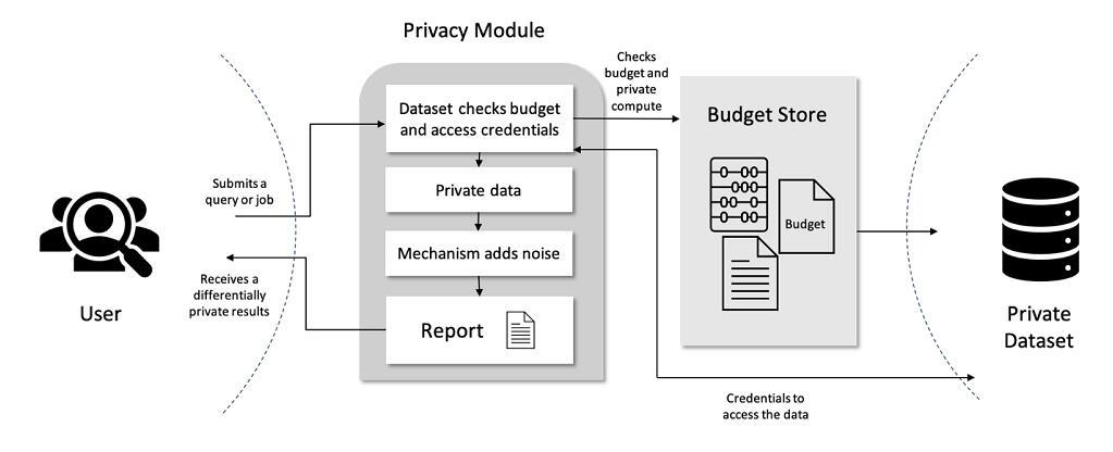 smartnoise-differential-privacy-microsoft.jpg